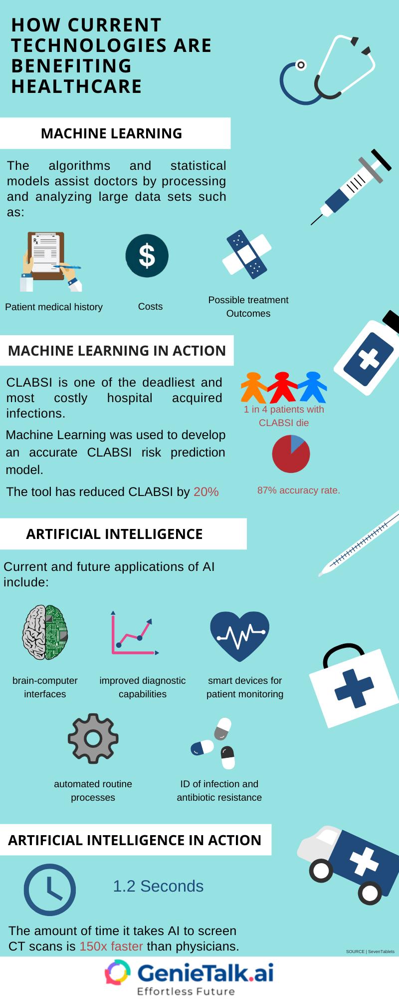 Role of AI in healthcare