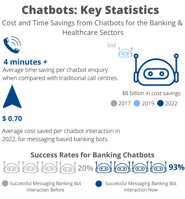 chatbot key statistics infographics